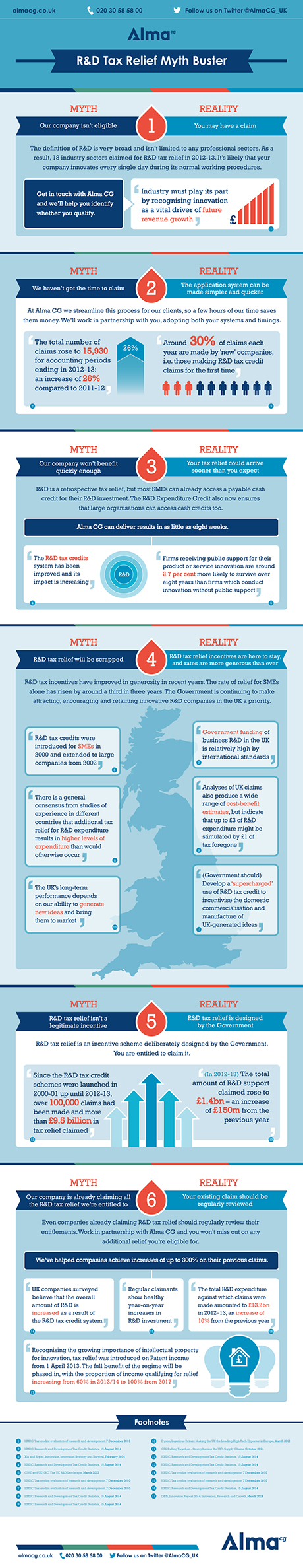 Alma R&D Tax Relief Myth Buster infographic 12.11.14 final